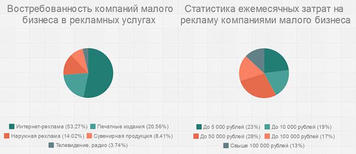 Инфографика сводной статисткии рекламных агентств